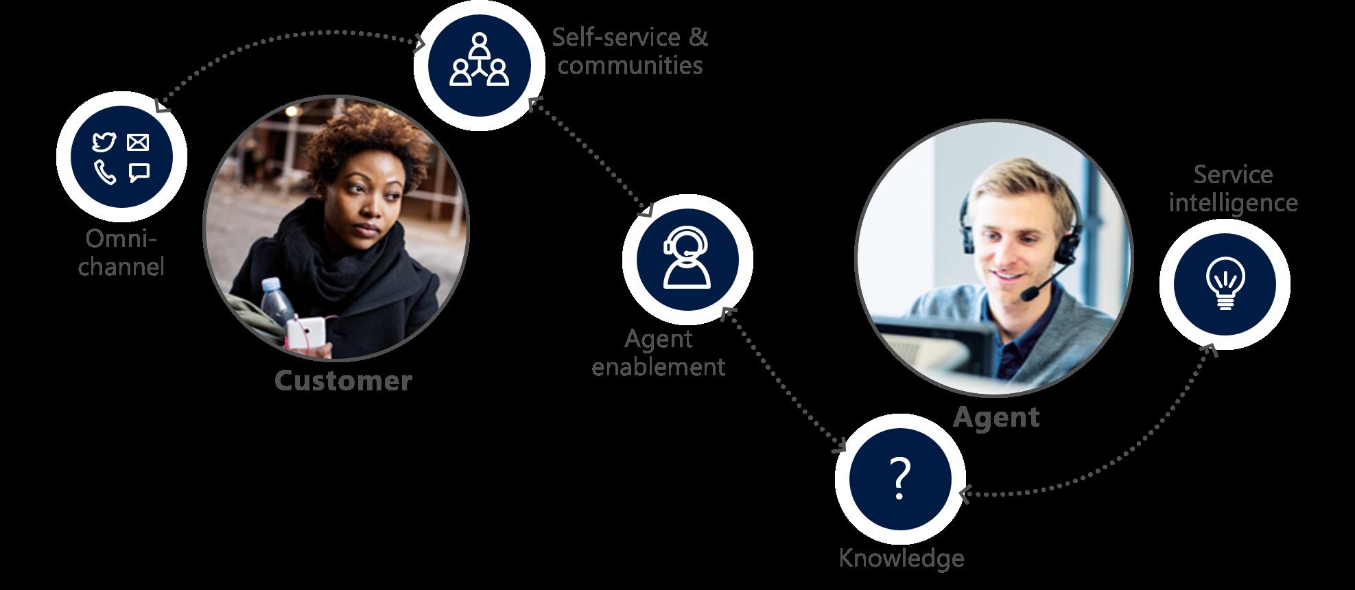 microsoft-dynamics-365-customer-service-3.png
